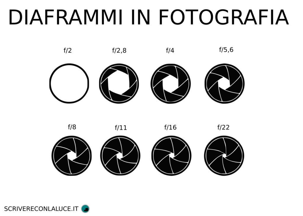 Apertura e chiusura del diaframma in fotografia