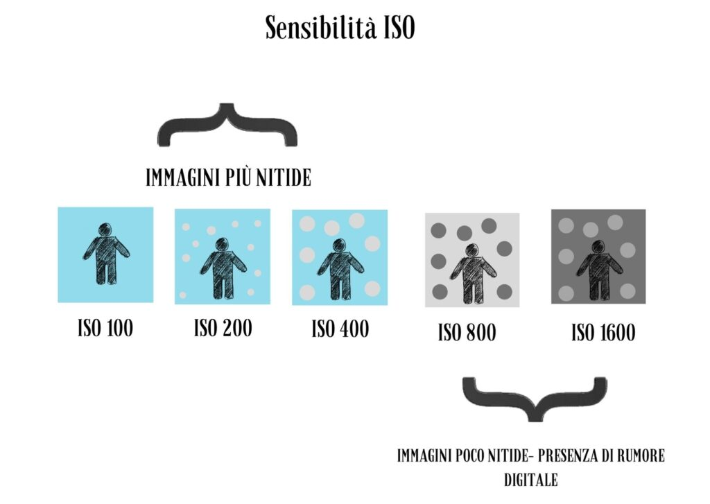 Questa immagine ha l'attributo alt vuoto; il nome del file è ISO-E-BILANCIAMENTO-BIANCO-2-1024x727.jpg