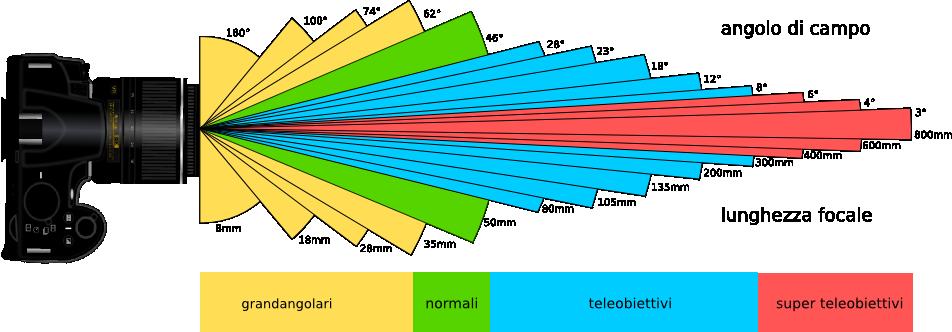 Schema semplificativo delle tipologie di obiettivi